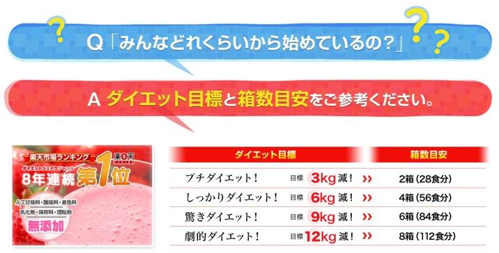 ダイエットの目標と箱数目標はどれくらい?