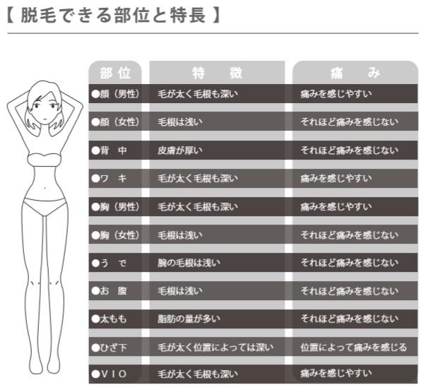 2PSクリスタルが使える体の部位