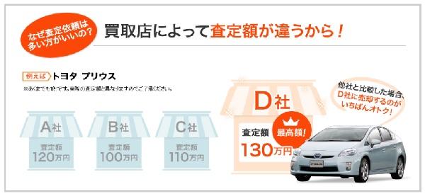 車を高く売るなら査定の利用は必須