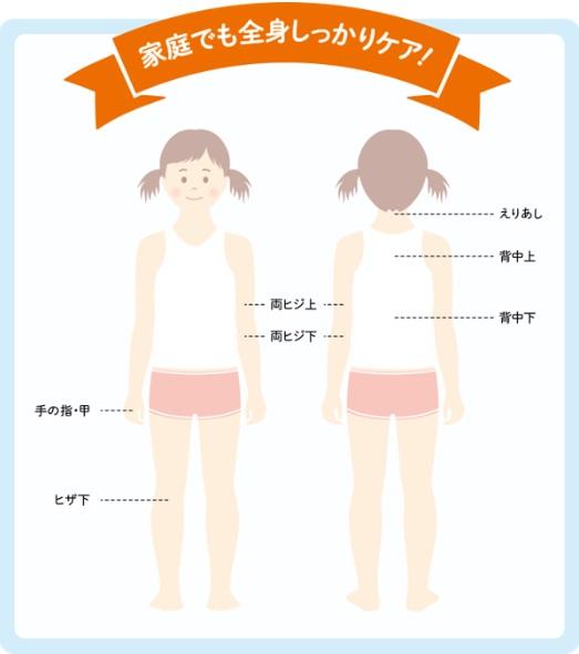 オーパスビューティーの使える体の部位